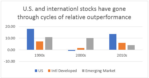 US and international stocks have gone through cycles of relative outperformance