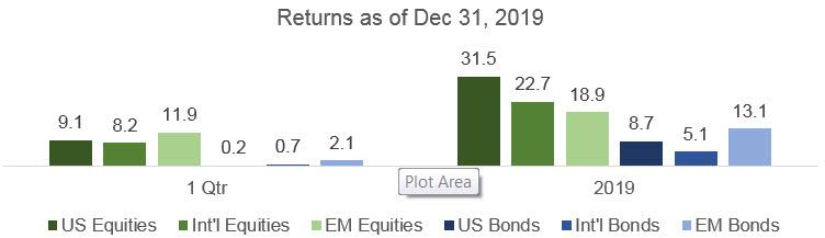 Returns as of December 31, 2019