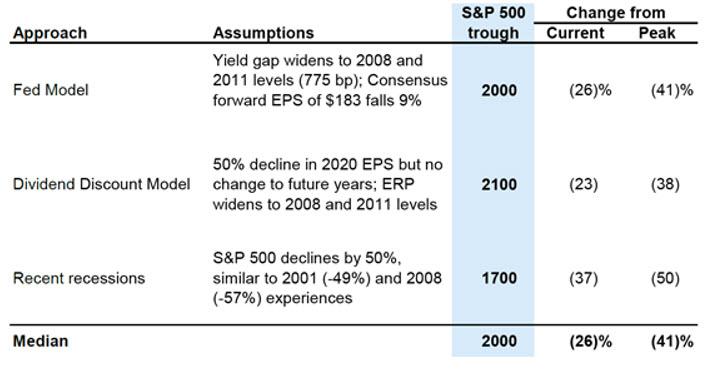 Estimates of potential near-term S&P 500 trough