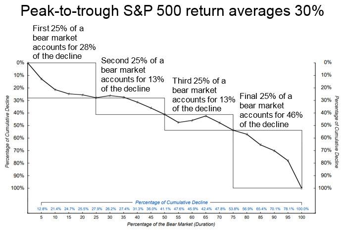 Peak-to-trough S&P 500 return averages 30%