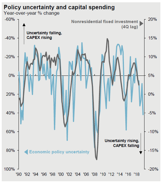 Policy Uncertainty and Capital Spending