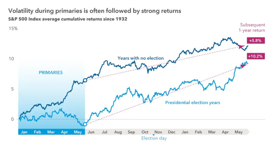 Volatility during primaries is often followed by strong returns