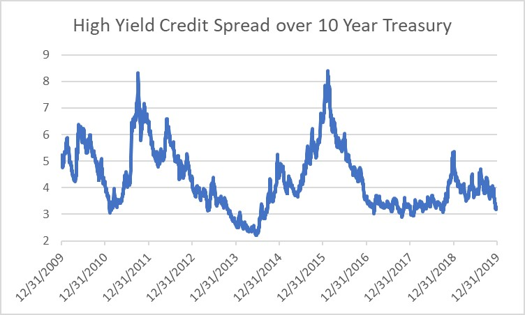 High Yield Credit Spread
